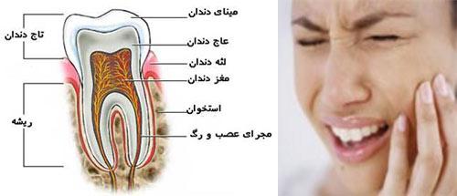 پدیدهای نو و بدیع جهت برطرف کردن همزمان چندین عارضه دهانی و دندان