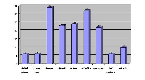 نتایج آزمون SCL-90-R با توجه به نمره برش 2 در جمعیت هنرمندان