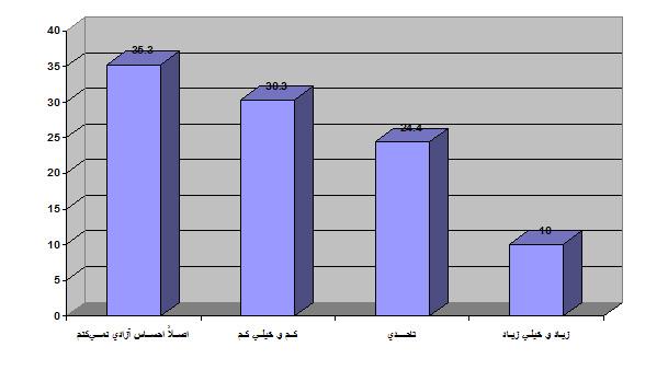 توزیع درصد احساس آزادی درونی هنرمندان