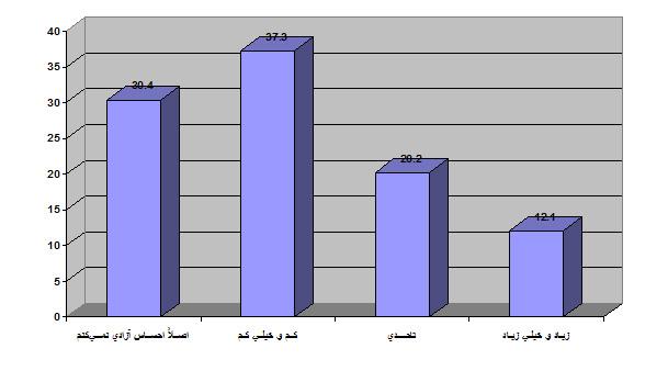 توزیع درصد احساس آزادی هنرمندان در فعالیت هنری